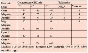 Estandarización ISO 12647
