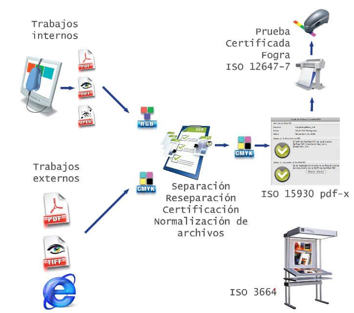 ISO estudio digipress automatizacion industria grafica pontevedra vigo
